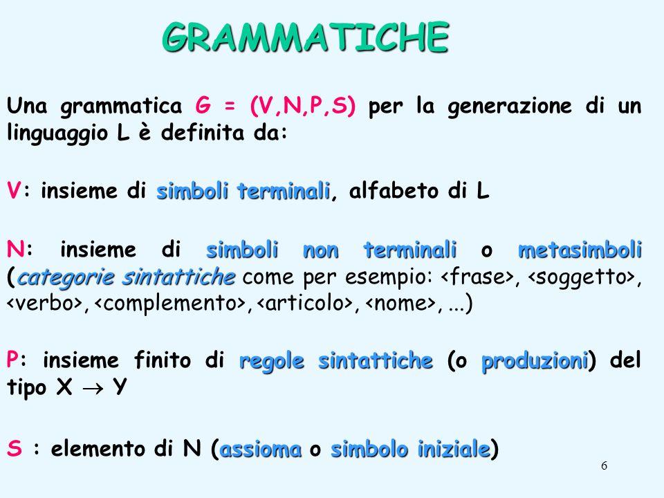 17 Esempio Esempio: V = {_, a, … z, A, … Z, 0, …, 9 } N = {A, B} start symbol A P = {A a B, A b B, …, A A B, …, A Z B B _B B a B, B b B, …, B A B, …, B Z B B 0 B, B 1 B, …, B 9 B, B } Linguaggio generato da G Linguaggio generato da G: questa grammatica genera gli identificatori del linguaggio C.