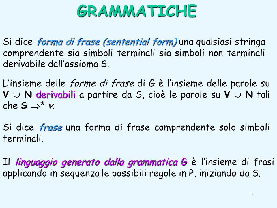 7 forma di frase (sentential form) Si dice forma di frase (sentential form) una qualsiasi stringa comprendente sia simboli terminali sia simboli non terminali derivabile dallassioma S.