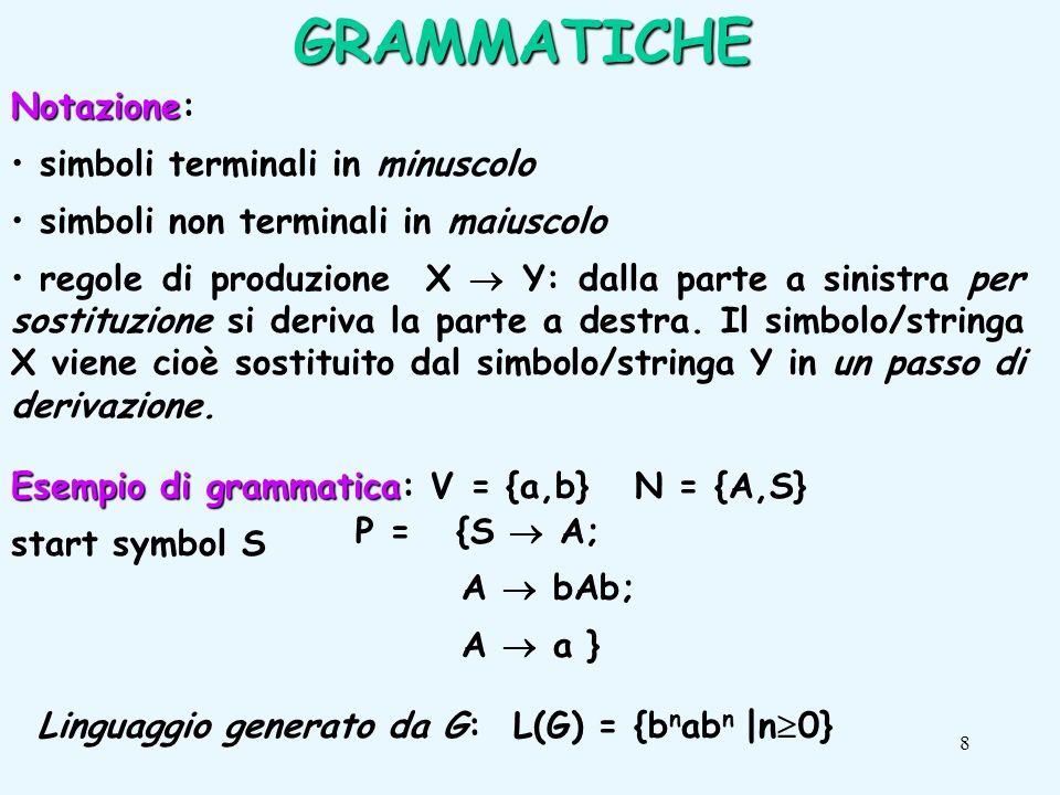 8 Esempio di grammatica Esempio di grammatica: V = {a,b} N = {A,S} start symbol S P = {S A; A bAb; A a } Linguaggio generato da G: L(G) = {b n ab n |n 0}GRAMMATICHE Notazione Notazione: simboli terminali in minuscolo simboli non terminali in maiuscolo regole di produzione X Y: dalla parte a sinistra per sostituzione si deriva la parte a destra.