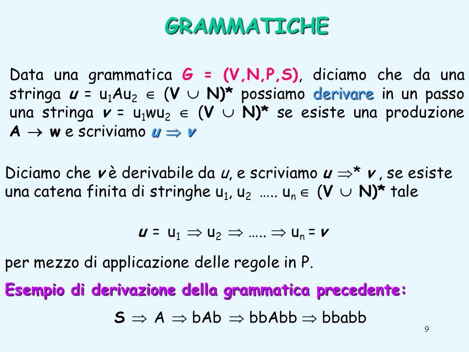 9 GRAMMATICHE derivare u v Data una grammatica G = (V,N,P,S), diciamo che da una stringa u = u 1 Au 2 (V N)* possiamo derivare in un passo una stringa v = u 1 wu 2 (V N)* se esiste una produzione A w e scriviamo u v Diciamo che v è derivabile da u, e scriviamo u * v, se esiste una catena finita di stringhe u 1, u 2 …..
