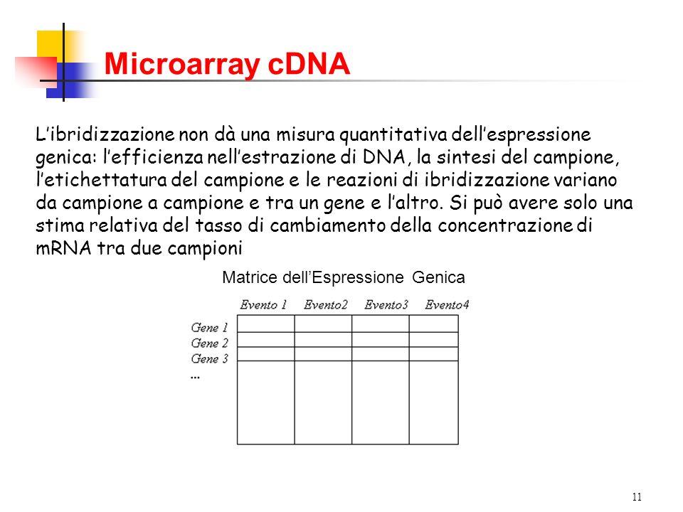 11 Libridizzazione non dà una misura quantitativa dellespressione genica: lefficienza nellestrazione di DNA, la sintesi del campione, letichettatura del campione e le reazioni di ibridizzazione variano da campione a campione e tra un gene e laltro.