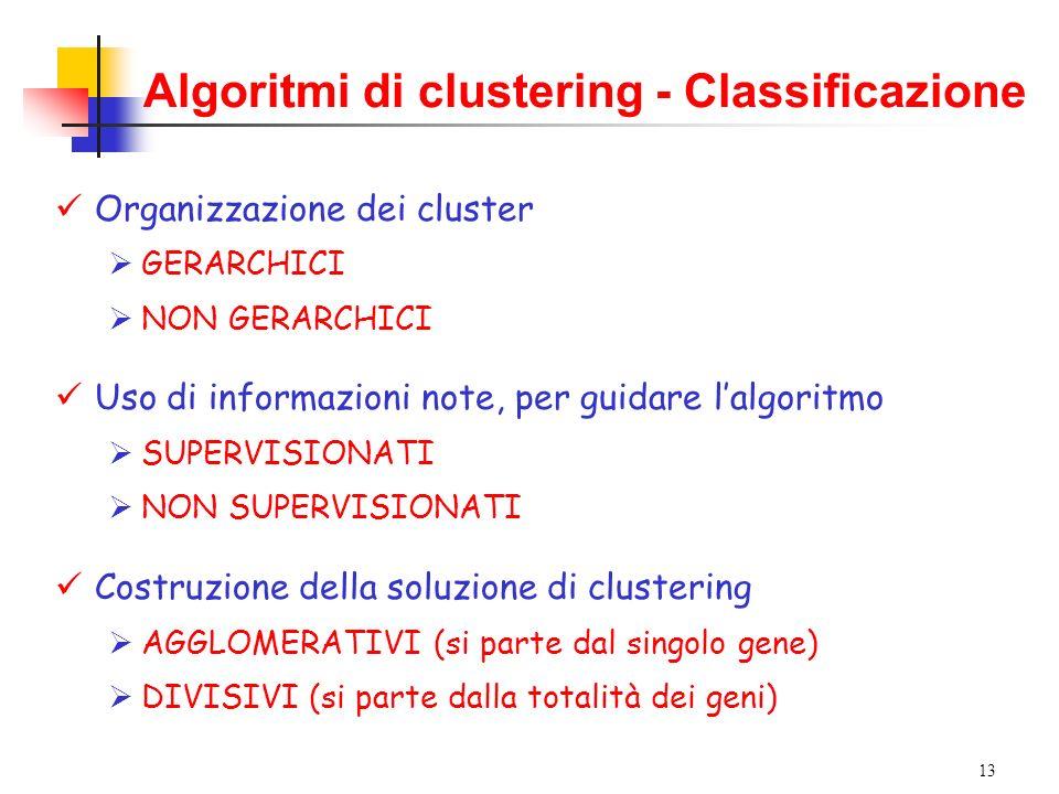 13 Algoritmi di clustering - Classificazione Organizzazione dei cluster GERARCHICI NON GERARCHICI Uso di informazioni note, per guidare lalgoritmo SUPERVISIONATI NON SUPERVISIONATI Costruzione della soluzione di clustering AGGLOMERATIVI (si parte dal singolo gene) DIVISIVI (si parte dalla totalità dei geni)