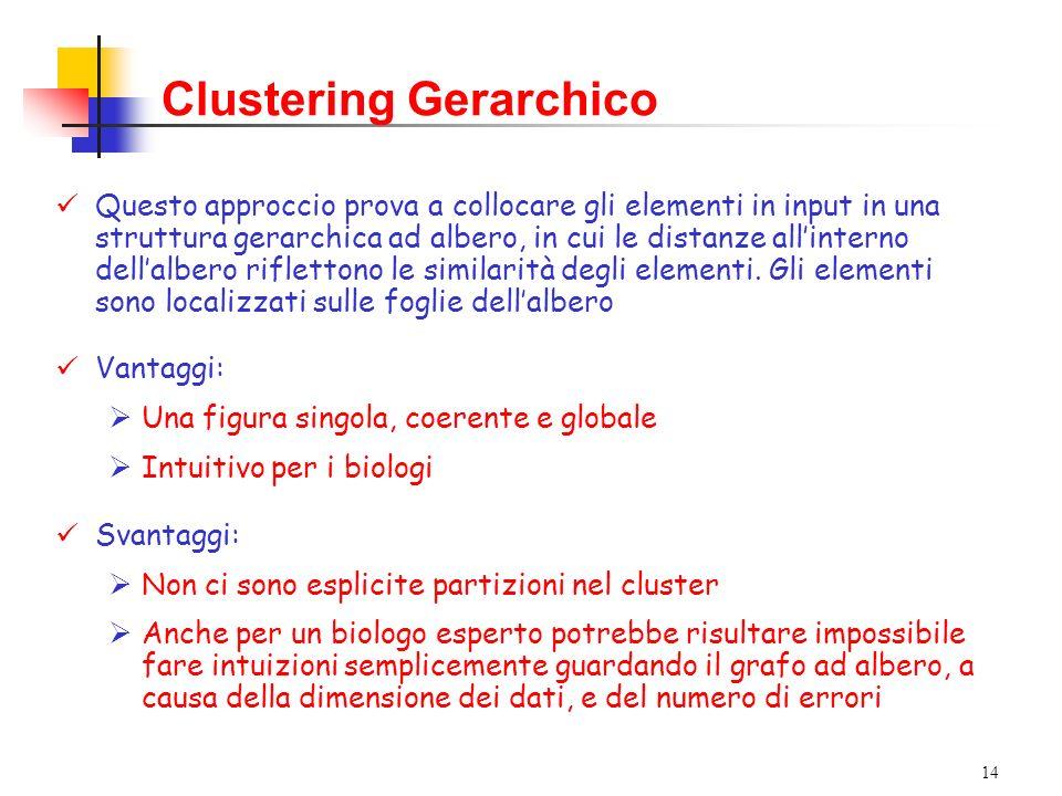 14 Clustering Gerarchico Questo approccio prova a collocare gli elementi in input in una struttura gerarchica ad albero, in cui le distanze allinterno dellalbero riflettono le similarità degli elementi.