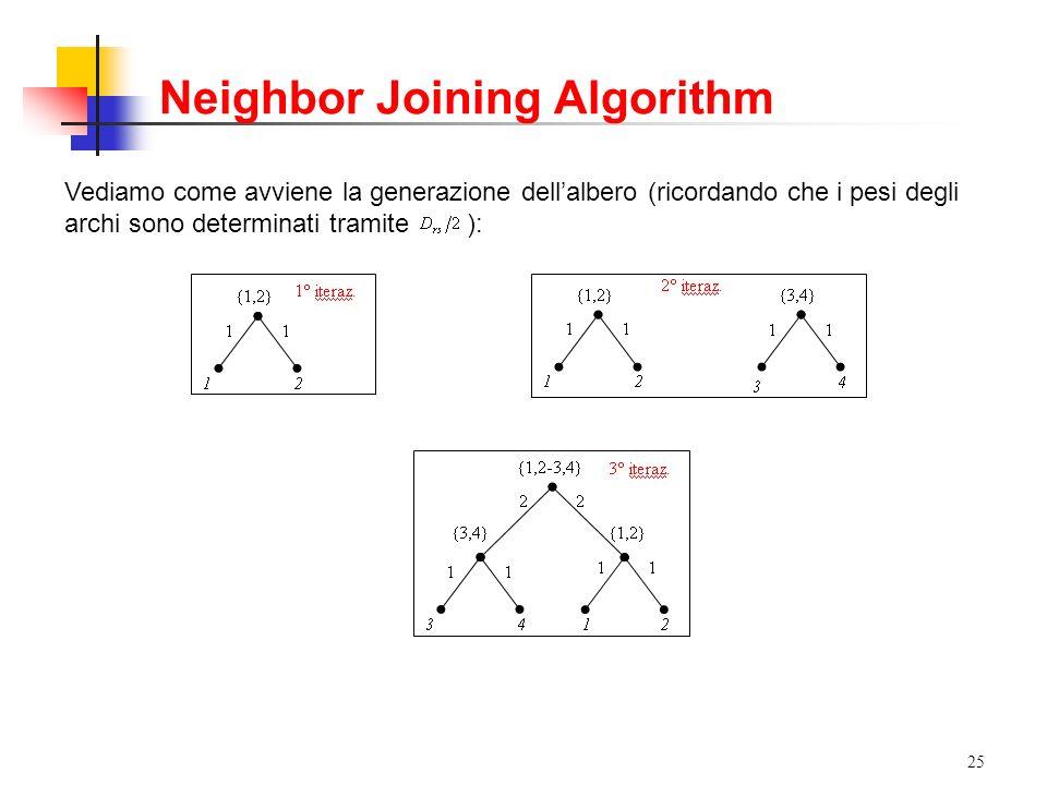 25 Vediamo come avviene la generazione dellalbero (ricordando che i pesi degli archi sono determinati tramite ): Neighbor Joining Algorithm
