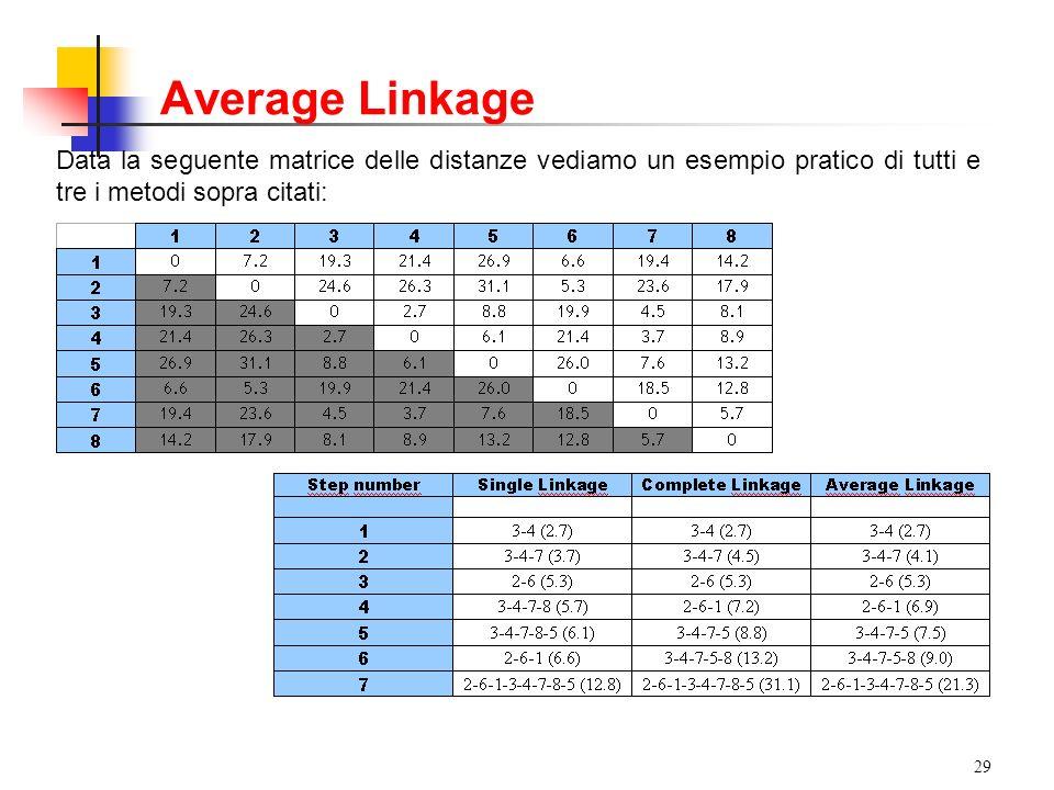 29 Data la seguente matrice delle distanze vediamo un esempio pratico di tutti e tre i metodi sopra citati: Average Linkage