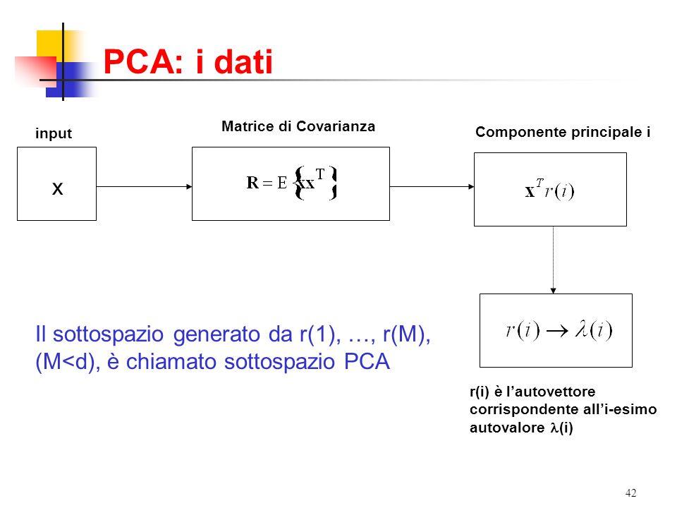 42 Matrice di Covarianza input Componente principale i r(i) è lautovettore corrispondente alli-esimo autovalore (i) Il sottospazio generato da r(1), …, r(M), (M<d), è chiamato sottospazio PCA x PCA: i dati