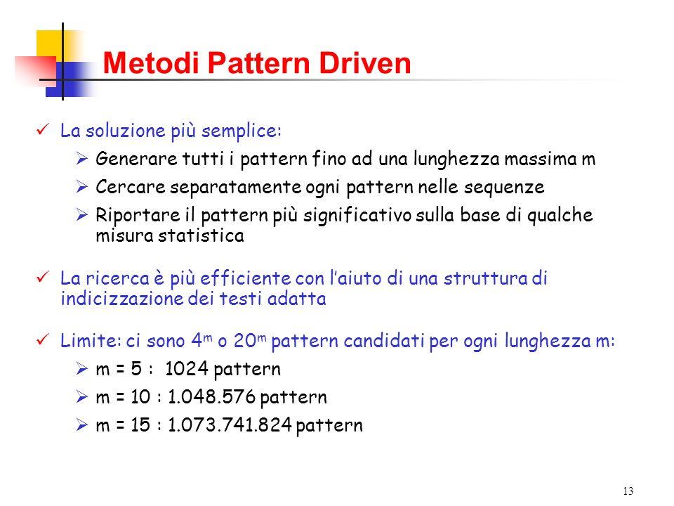 13 Metodi Pattern Driven La soluzione più semplice: Generare tutti i pattern fino ad una lunghezza massima m Cercare separatamente ogni pattern nelle