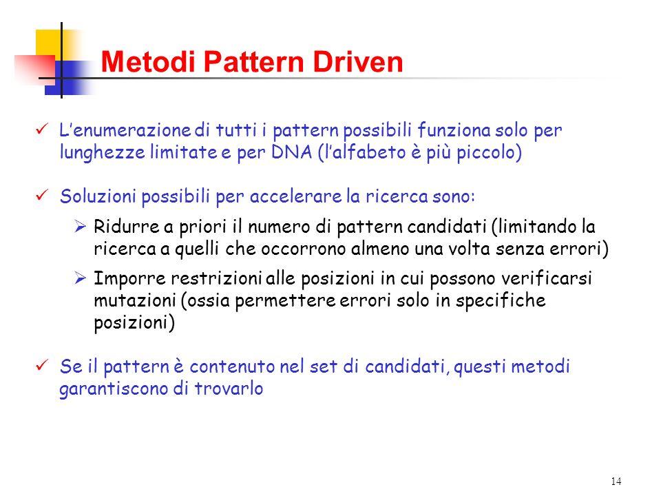14 Metodi Pattern Driven Lenumerazione di tutti i pattern possibili funziona solo per lunghezze limitate e per DNA (lalfabeto è più piccolo) Soluzioni