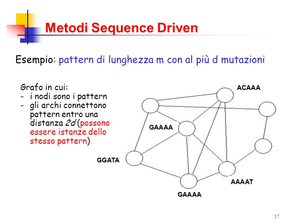 17 Grafo in cui: -i nodi sono i pattern -gli archi connettono pattern entro una distanza 2d (possono essere istanze dello stesso pattern) GGATA GAAAA
