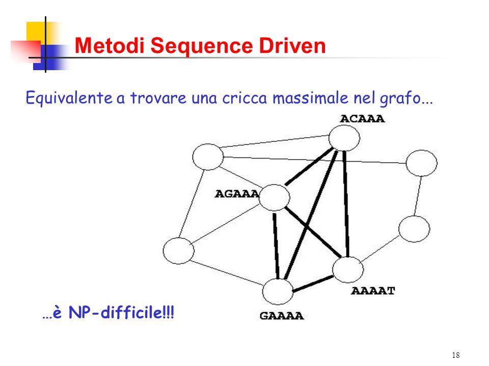 18 …è NP-difficile!!! Metodi Sequence Driven Equivalente a trovare una cricca massimale nel grafo...