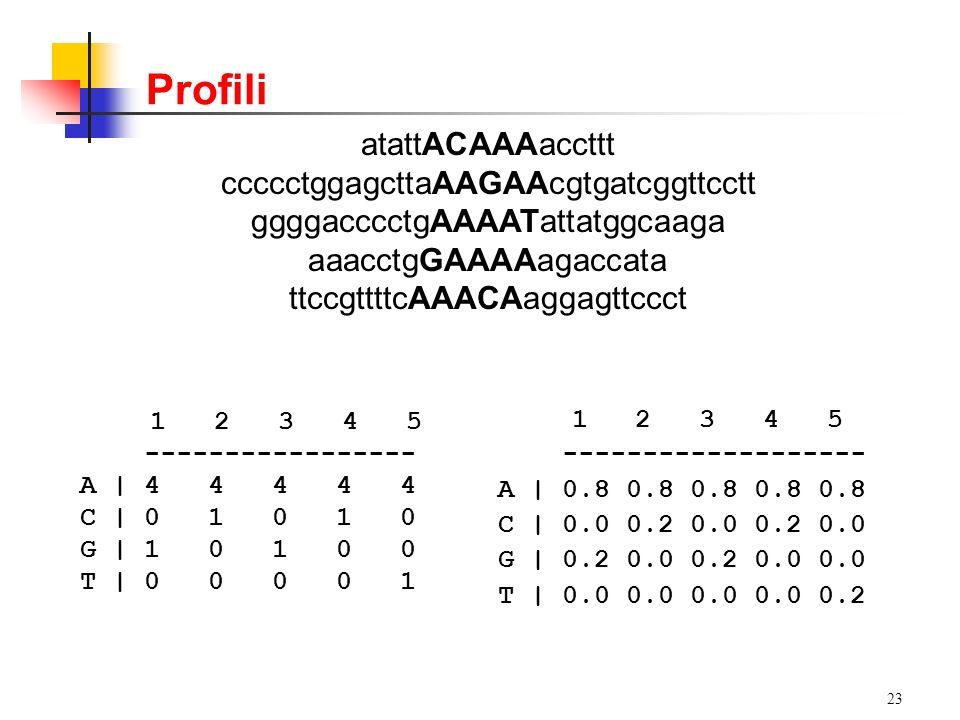 23 1 2 3 4 5 ------------------- A | 0.8 0.8 0.8 0.8 0.8 C | 0.0 0.2 0.0 0.2 0.0 G | 0.2 0.0 0.2 0.0 0.0 T | 0.0 0.0 0.0 0.0 0.2 atattACAAAaccttt cccc