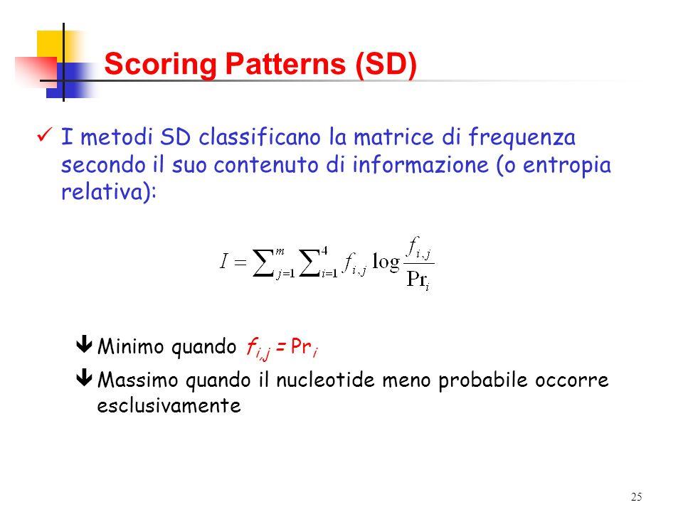 25 êMinimo quando f i,j = Pr i êMassimo quando il nucleotide meno probabile occorre esclusivamente Scoring Patterns (SD) I metodi SD classificano la m
