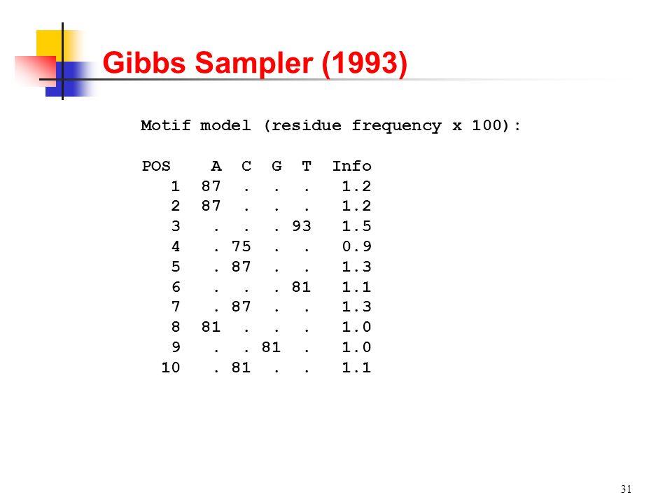 31 Gibbs Sampler (1993) Motif model (residue frequency x 100): POS A C G T Info 1 87... 1.2 2 87... 1.2 3... 93 1.5 4. 75.. 0.9 5. 87.. 1.3 6... 81 1.