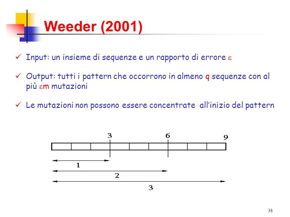 38 Weeder (2001) Input: un insieme di sequenze e un rapporto di errore Output: tutti i pattern che occorrono in almeno q sequenze con al più m mutazio