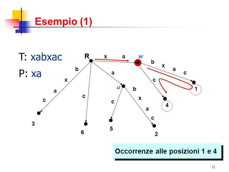 11 T: xabxac P: xa axw b x a c c a c x a c b x a c c 3 6 5 2 4 1 u b R Occorrenze alle posizioni 1 e 4 Esempio (1)