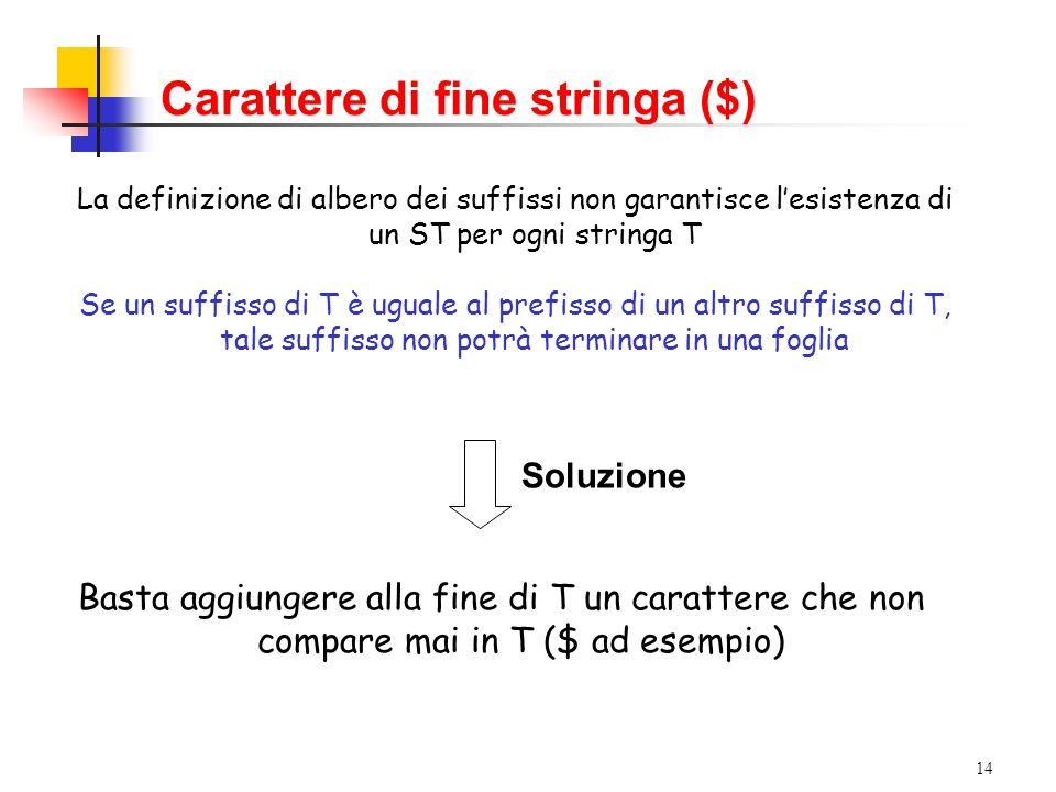 14 La definizione di albero dei suffissi non garantisce lesistenza di un ST per ogni stringa T Se un suffisso di T è uguale al prefisso di un altro su