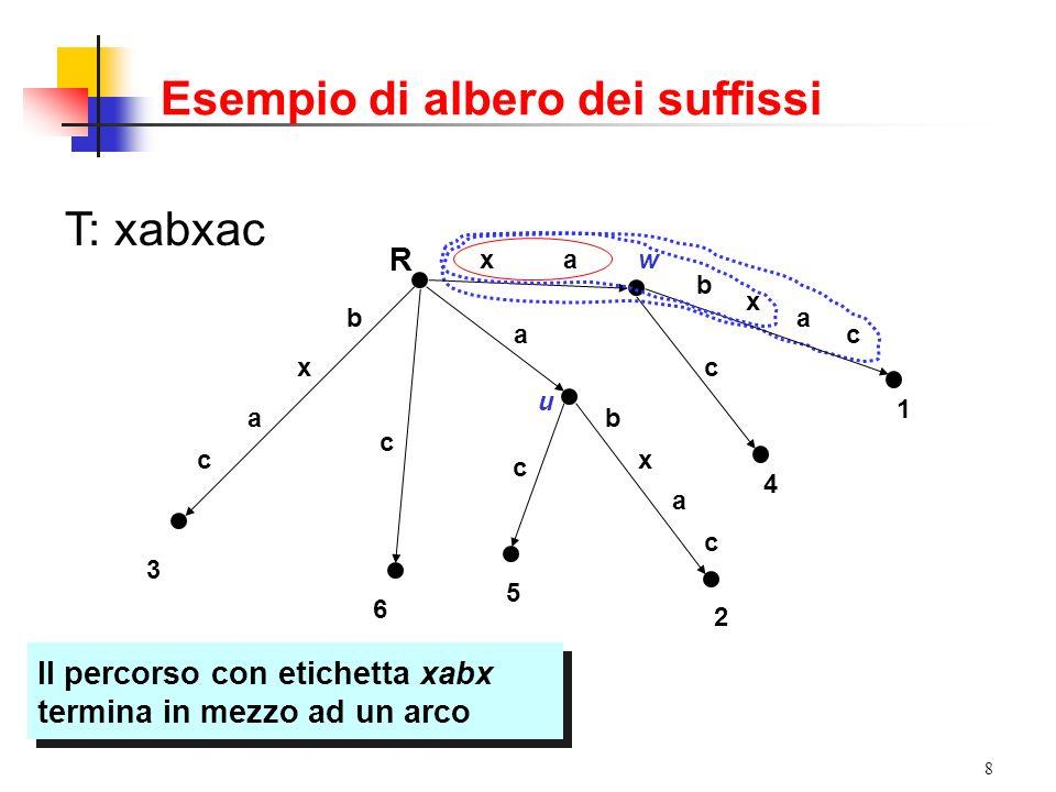 9 Proprietà di un ST Letichetta di un percorso dalla radice a un nodo è la concatenazione nellordine delle sottostringhe che etichettano gli archi che costituiscono il percorso Letichetta di percorso di un nodo è letichetta del percorso dalla radice a quel nodo La profondità di un nodo v è il numero di caratteri nelletichetta di v Un percorso che termina nel mezzo di un arco (u,v) divide letichetta di (u,v) in un punto prestabilito.