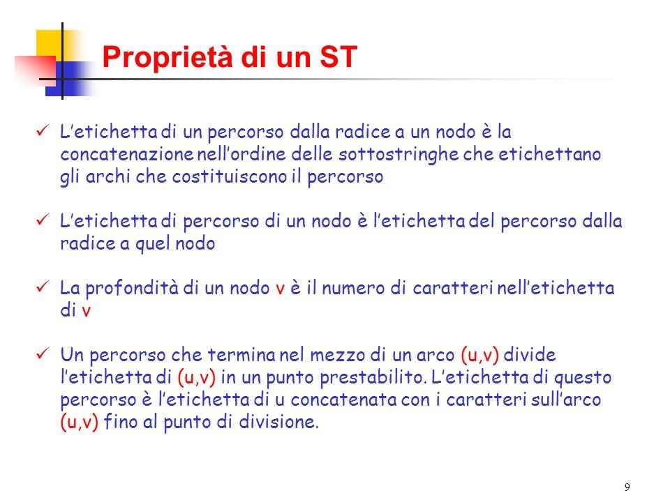 9 Proprietà di un ST Letichetta di un percorso dalla radice a un nodo è la concatenazione nellordine delle sottostringhe che etichettano gli archi che