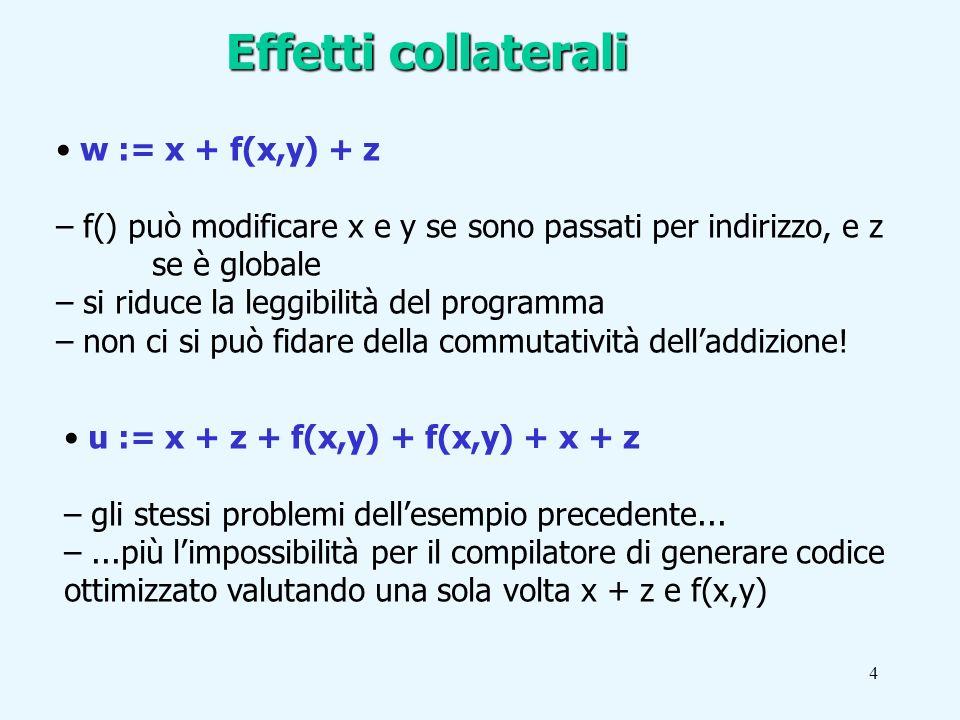 4 Effetti collaterali w := x + f(x,y) + z – f() può modificare x e y se sono passati per indirizzo, e z se è globale – si riduce la leggibilità del programma – non ci si può fidare della commutatività delladdizione.