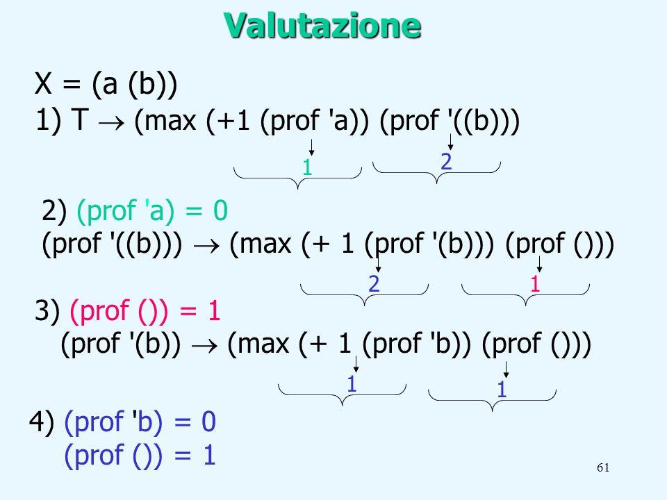 61 X = (a (b)) 1) T (max (+1 (prof a)) (prof ((b))) 11 2) (prof a) = 0 (prof ((b))) (max (+ 1 (prof (b))) (prof ())) 3) (prof ()) = 1 (prof (b)) (max (+ 1 (prof b)) (prof ())) 4) (prof b) = 0 (prof ()) = 1 1122Valutazione