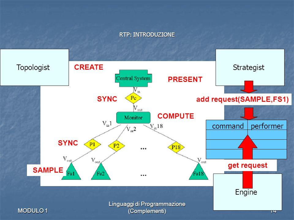 MODULO 1 Linguaggi di Programmazione (Complementi)14 RTP: INTRODUZIONE SAMPLE COMPUTE PRESENT SYNC Topologist CREATE Strategist add request(SAMPLE,FS1