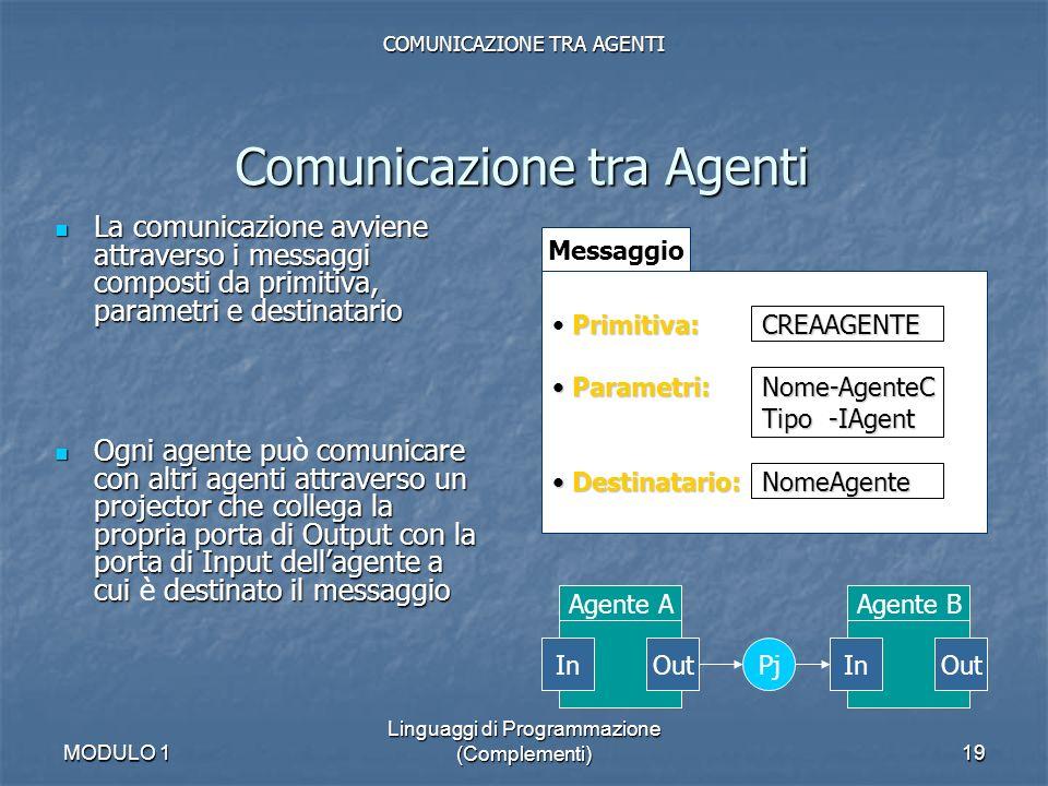 MODULO 1 Linguaggi di Programmazione (Complementi)19 La comunicazione avviene attraverso i messaggi composti da primitiva, parametri e destinatario La