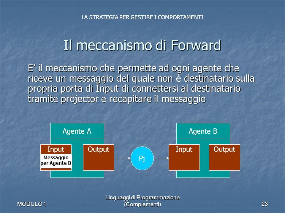 MODULO 1 Linguaggi di Programmazione (Complementi)23 E il meccanismo che permette ad ogni agente che riceve un messaggio del quale non destinatario su