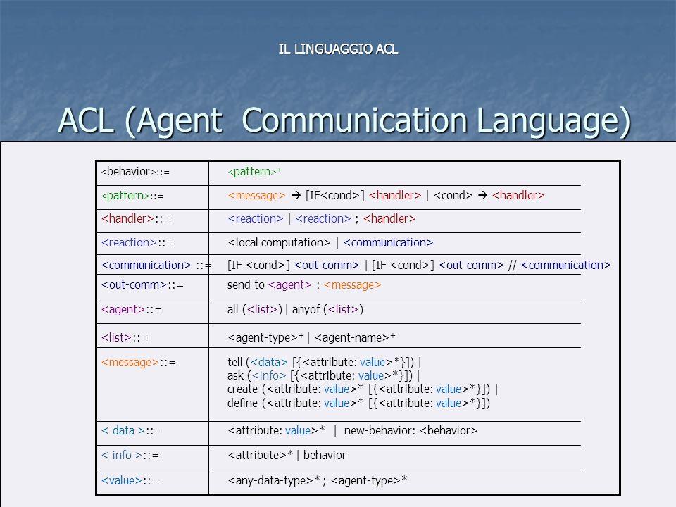 MODULO 1 Linguaggi di Programmazione (Complementi)27 ACL (Agent Communication Language) IL LINGUAGGIO ACL * ; * ::= * | behavior ::= * | new-behavior: