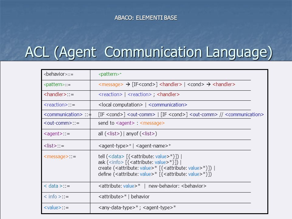 MODULO 1 Linguaggi di Programmazione (Complementi)8 ACL (Agent Communication Language) ABACO: ELEMENTI BASE * ; * ::= * | behavior ::= * | new-behavior: ::= tell ( [{ *}]) | ask ( [{ *}]) | create ( * [{ *}]) | define ( * [{ *}]) ::= + | + ::= all ( ) | anyof ( ) ::= send to : ::= | ::= | ; ::= [IF ] | ::= + ::= [IF ] | [IF ] //
