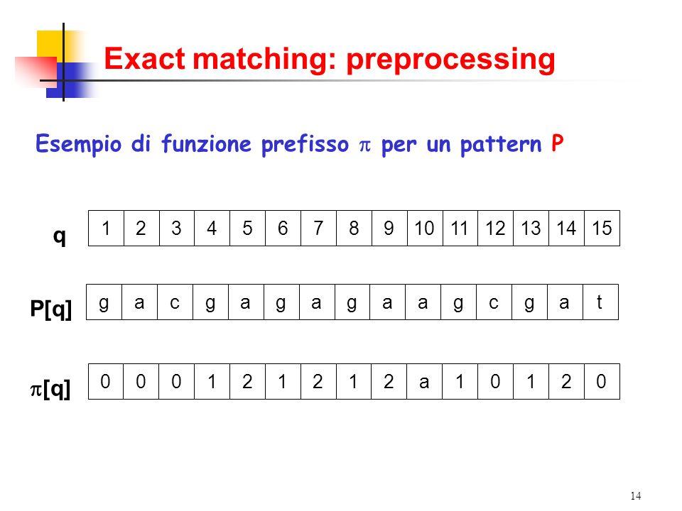 14 Exact matching: preprocessing Esempio di funzione prefisso per un pattern P P[q] gacgagagaagcgat [q] 000121212a10120 q 123456789101112131415