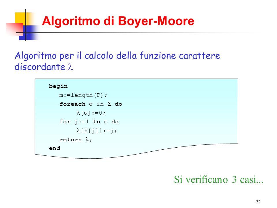22 Algoritmo di Boyer-Moore Algoritmo per il calcolo della funzione carattere discordante begin m:=length(P); foreach in do [ ]:=0; for j:=1 to m do [