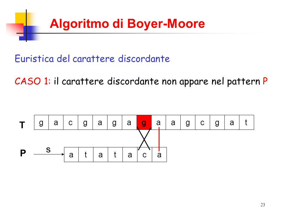 23 Algoritmo di Boyer-Moore Euristica del carattere discordante CASO 1: il carattere discordante non appare nel pattern P T gacgagagaagcgat P s atatac