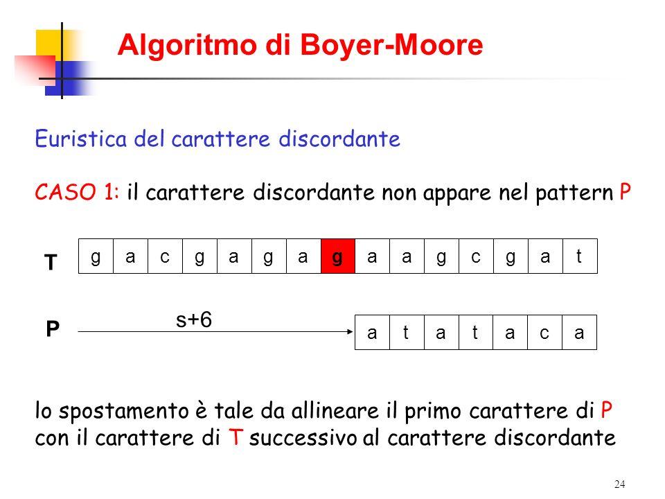24 Algoritmo di Boyer-Moore Euristica del carattere discordante CASO 1: il carattere discordante non appare nel pattern P T gacgagagaagcgat P s+6 atat