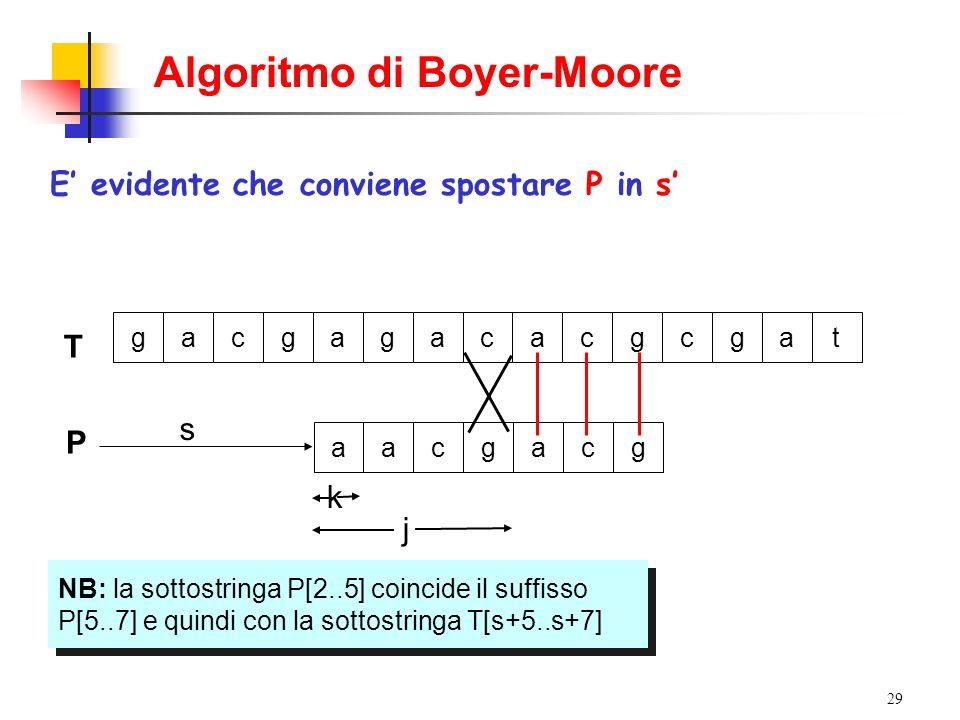29 T gacgagacacgcgat P s aacgacg Si supponga di essere nella seguente situazione con P in s NB: la sottostringa P[2..5] coincide il suffisso P[5..7] e