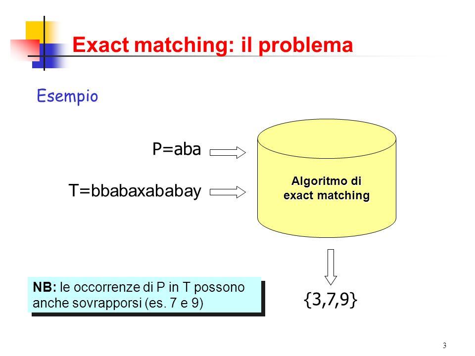 3 Exact matching: il problema Algoritmo di exact matching P=aba T= bbabaxababay Esempio {3,7,9} NB: le occorrenze di P in T possono anche sovrapporsi