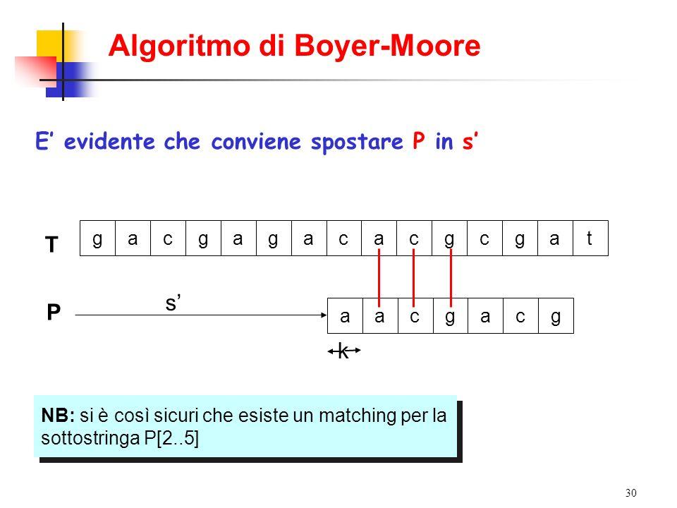 30 T gacgagacacgcgat P s aacgacg Si supponga di essere nella seguente situazione con P in s E evidente che conviene spostare P in s Algoritmo di Boyer
