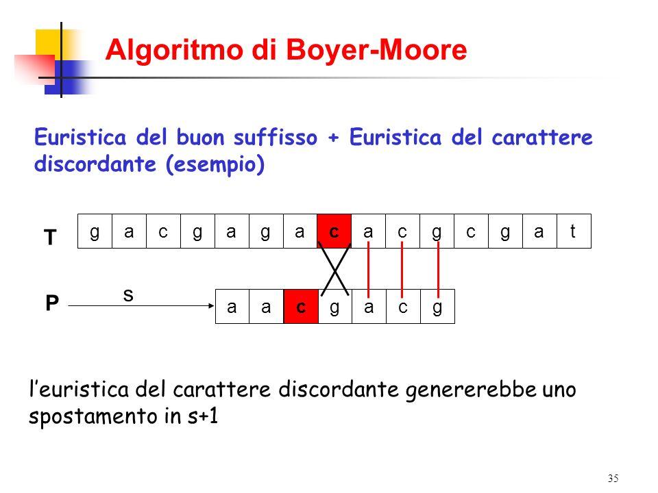 35 Algoritmo di Boyer-Moore Euristica del buon suffisso + Euristica del carattere discordante (esempio) T gacgagacacgcgat P s aacgacg leuristica del c