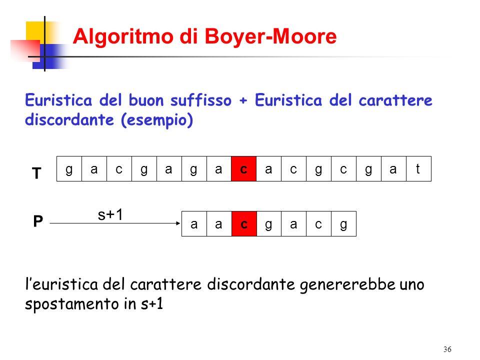 36 Algoritmo di Boyer-Moore Euristica del buon suffisso + Euristica del carattere discordante (esempio) T gacgagacacgcgat leuristica del carattere dis