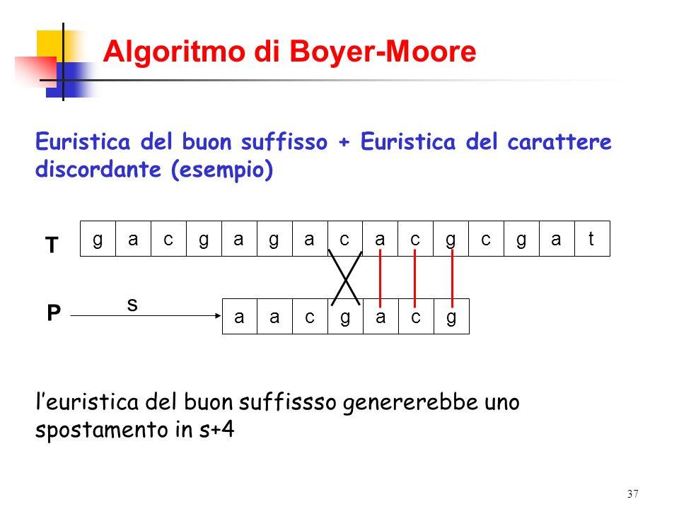 37 Algoritmo di Boyer-Moore Euristica del buon suffisso + Euristica del carattere discordante (esempio) T gacgagacacgcgat P s aacgacg leuristica del b