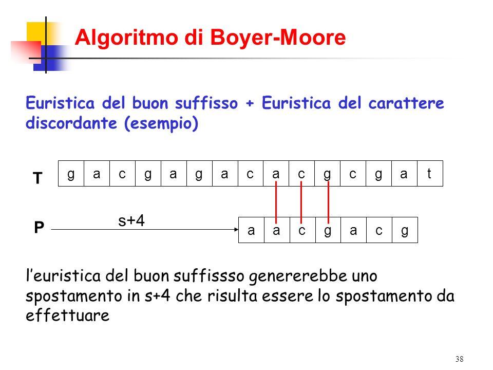 38 Algoritmo di Boyer-Moore Euristica del buon suffisso + Euristica del carattere discordante (esempio) T gacgagacacgcgat leuristica del buon suffisss