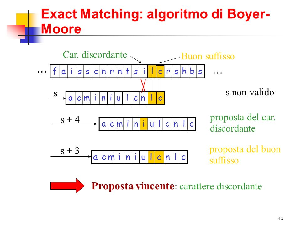 40 Exact Matching: algoritmo di Boyer- Moore faisscnrntsilcrshbs acminiulcnlc acminiulcnlc s s + 4 Buon suffisso Car. discordante... s non valido prop