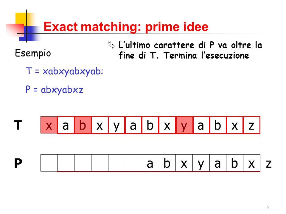 5 Exact matching: prime idee Esempio T = xabxyabxyabxz P = abxyabxz xazxbaybxyabx T zxbabxya P ÀAllinea il primo carattere di P con il primo carattere