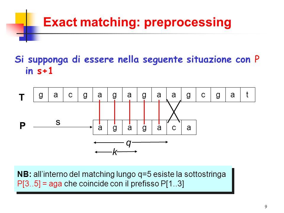 9 Exact matching: preprocessing q T gacgagagaagcgat P s agagaca Si supponga di essere nella seguente situazione con P in s+1 NB: allinterno del matchi