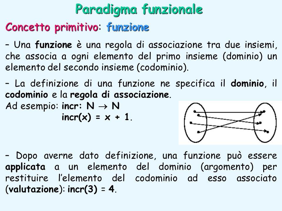 Concetto primitivofunzione Concetto primitivo: funzione – Una funzione è una regola di associazione tra due insiemi, che associa a ogni elemento del p