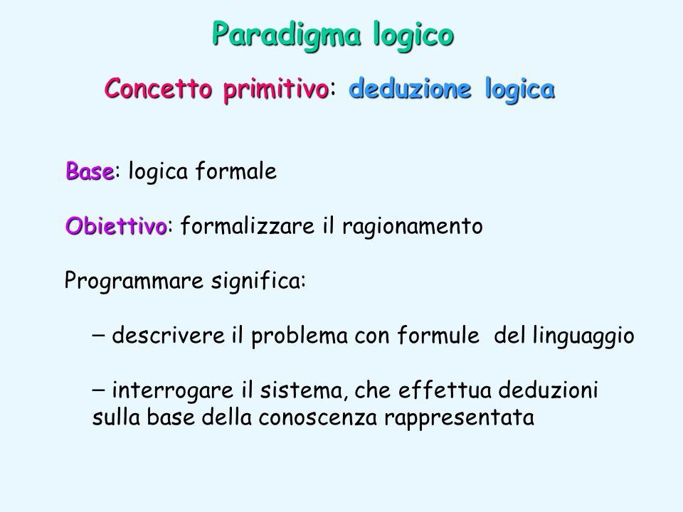 Paradigma logico Base Base: logica formale Obiettivo Obiettivo: formalizzare il ragionamento Programmare significa: – descrivere il problema con formu