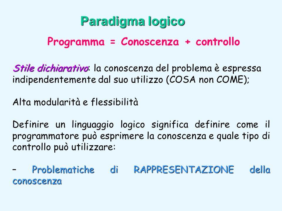 Stile dichiarativo Stile dichiarativo: la conoscenza del problema è espressa indipendentemente dal suo utilizzo (COSA non COME); Alta modularità e fle
