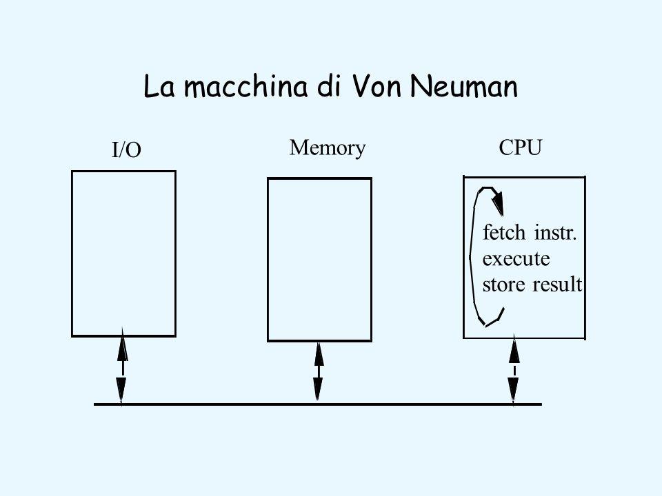 La macchina di Von Neuman I/O MemoryCPU fetch instr. execute store result