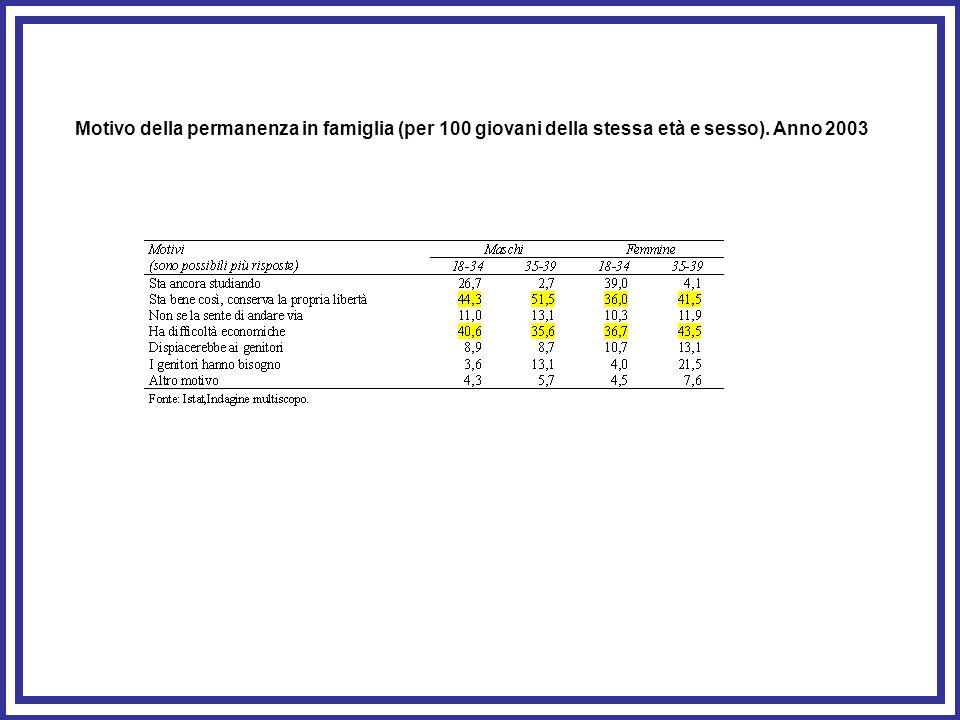 Motivo della permanenza in famiglia (per 100 giovani della stessa età e sesso). Anno 2003