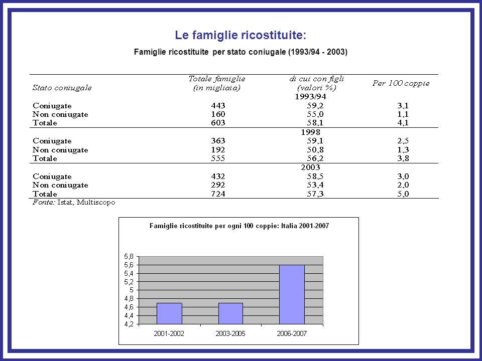 Le famiglie ricostituite: Famiglie ricostituite per stato coniugale (1993/94 - 2003)