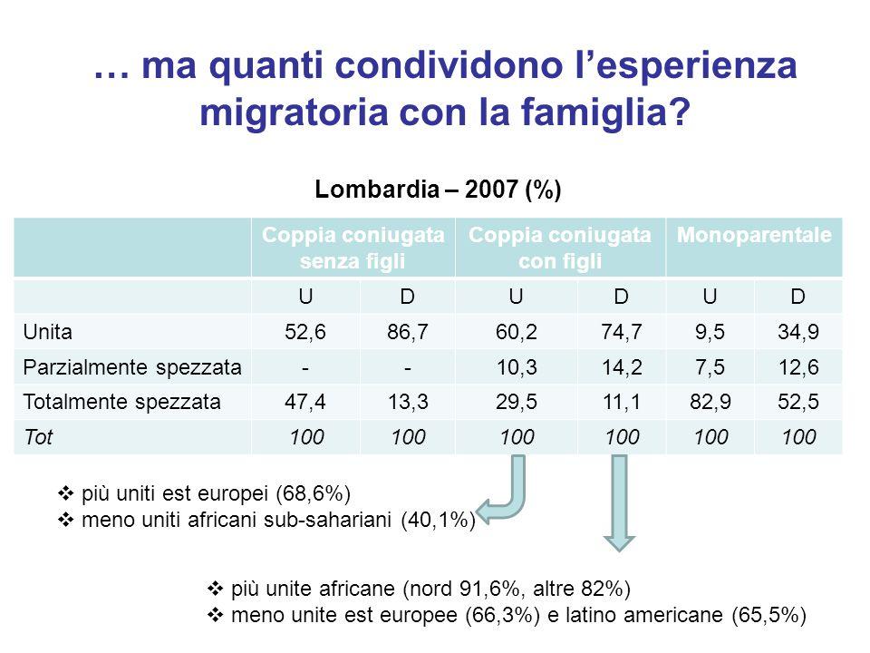 … ma quanti condividono lesperienza migratoria con la famiglia.